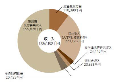 収入決算額(令和元年度)