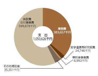 支出決算額(令和元年度)